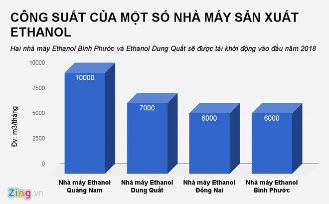 Tiet lo thong tin cong ty duy nhat cung cap ethanol de pha xang E5 o Viet Nam hinh anh 3