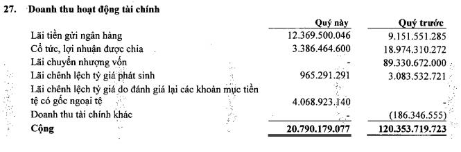 SASCO bao lai giam manh 23% sau khi Thanh tra Chinh phu cong bo nhieu sai pham hinh anh 1