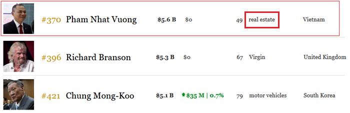 Forbes doi goc nhin ve ty phu Pham Nhat Vuong the nao? hinh anh 3