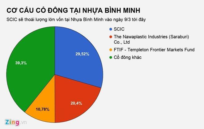 'Ban' Nhua Binh Minh cho nguoi Thai co the thu ve 2.300 ty dong hinh anh 1