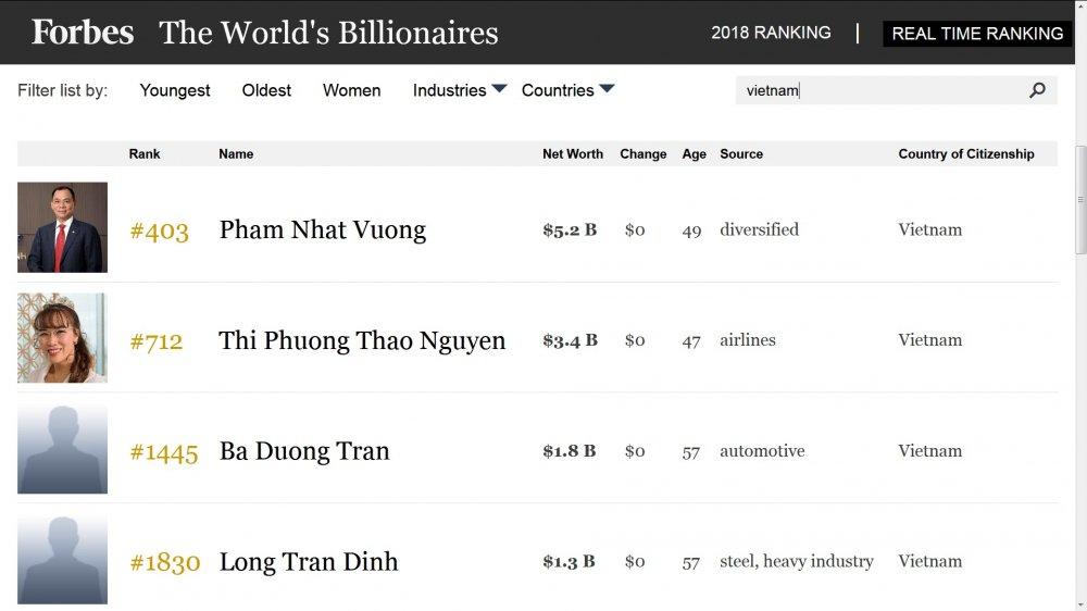Tai san ong Pham Nhat Vuong va 3 ty phu USD nguoi Viet trong danh sach ty phu the gioi 2018 co gi? hinh anh 1