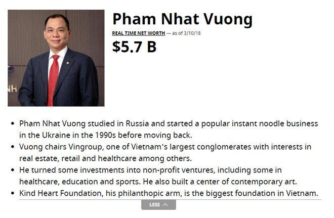 Ty phu Pham Nhat Vuong 'bo tui' them 1,4 ty USD trong mot thang hinh anh 1
