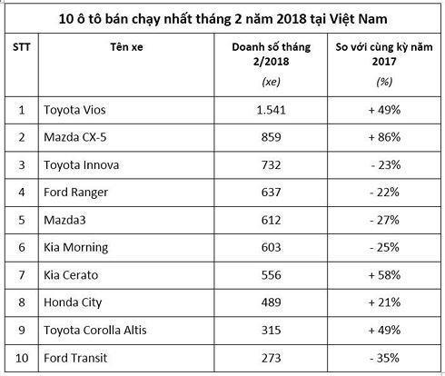 Bat ngo voi Top 10 xe o to ban chay nhat dau 2018 hinh anh 2