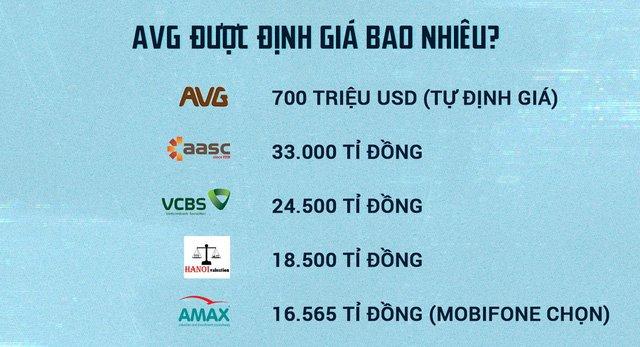 AVG duoc thoi gia len toi 33.299 ti dong the nao? hinh anh 2