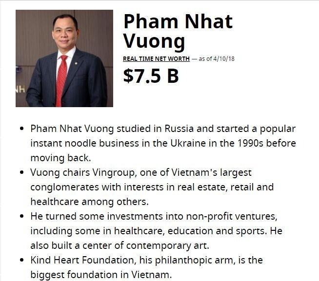 3 ngay, ty phu Pham Nhat Vuong them nua ty USD, sap lot top 200 nguoi giau nhat the gioi hinh anh 1