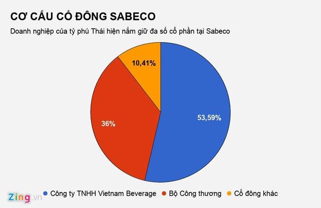 Nguoi cua ty phu Thai sap tham gia dieu hanh Sabeco hinh anh 3