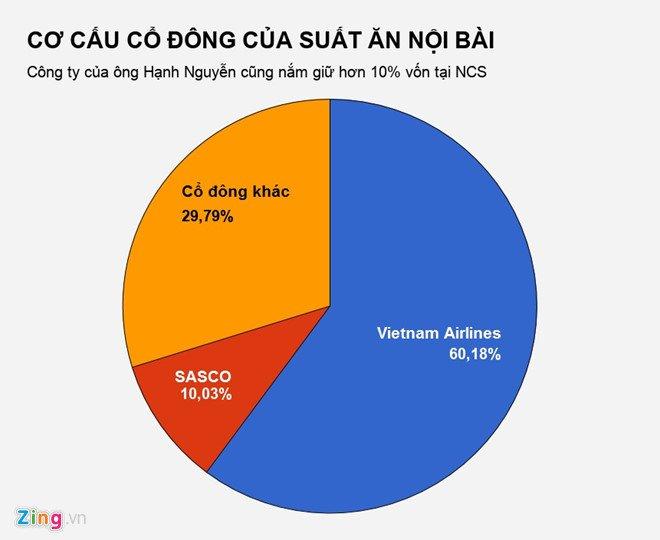 Ban suat an cho Vietnam Airlines, doanh nghiep thu gan 2 ty dong/ngay hinh anh 3