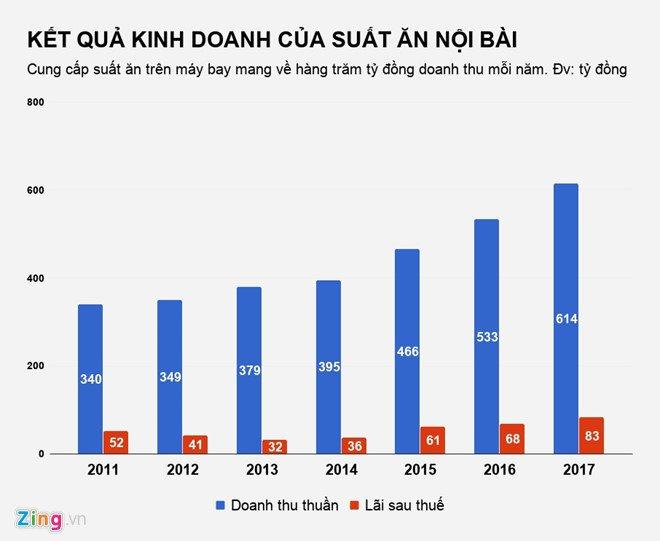 Ban suat an cho Vietnam Airlines, doanh nghiep thu gan 2 ty dong/ngay hinh anh 2