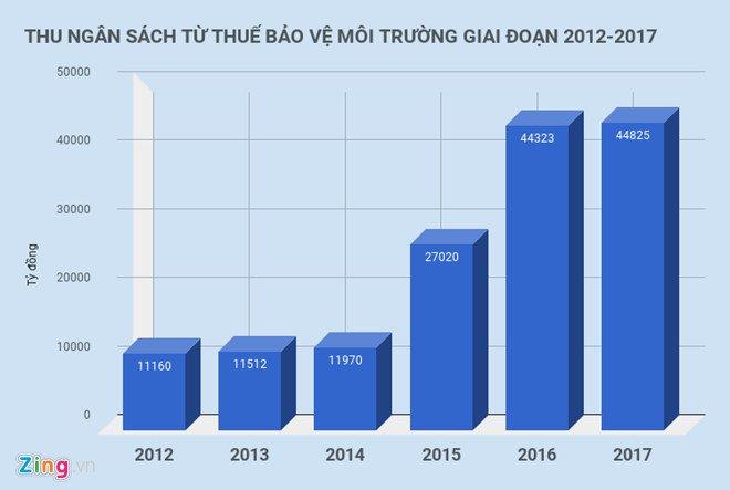 Cac Bo noi gi chuyen Bo Tai chinh tang thue moi truong voi xang dau? hinh anh 2