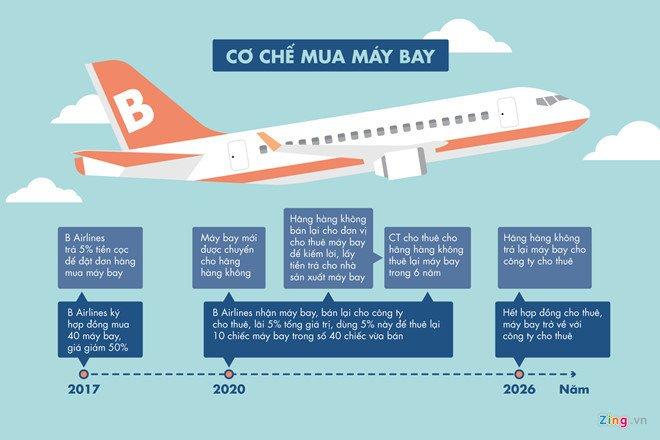 Tap doan FLC lay dau ra tien mua 20 may bay Boeing 787? hinh anh 3