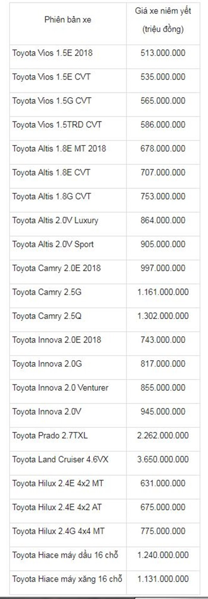 Bang gia xe o to Toyota thang 7/2018 moi nhat hinh anh 1