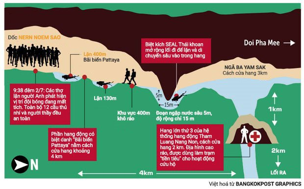 Vi sao giai cuu doi bong trong hang Tham Luang can nhieu oxy? hinh anh 2