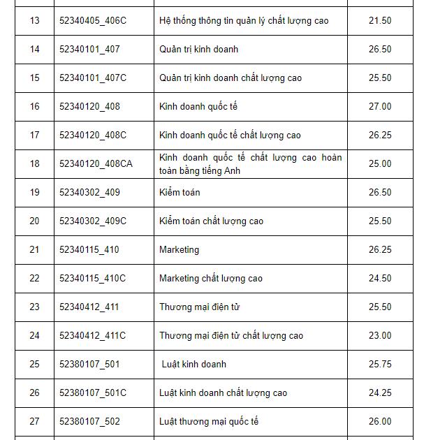 Diem chuan cua Dai hoc Kinh te - Luat TP.HCM nam 2017 hinh anh 2