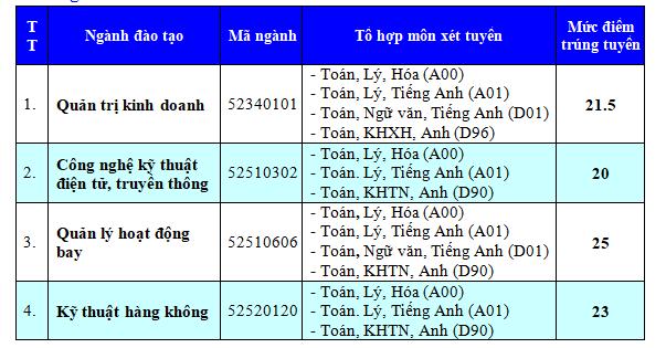 Diem chuan Hoc vien Hang khong 2017: Nganh lay cao nhat la 25 diem hinh anh 1