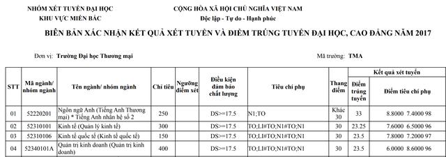 Diem chuan Dai hoc Thuong mai nam 2017 hinh anh 1