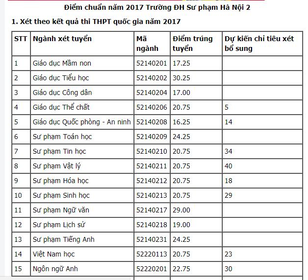 Diem chuan Dai hoc Su pham Ha Noi 2 cao nhat 30.25 diem hinh anh 1