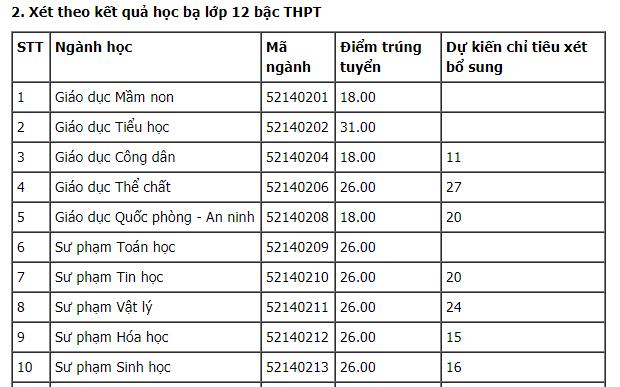 Diem chuan Dai hoc Su pham Ha Noi 2 cao nhat 30.25 diem hinh anh 3