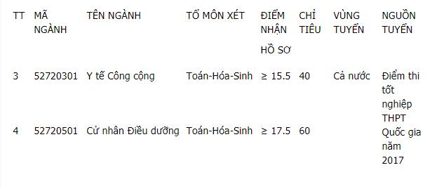 Dai hoc Y Khoa Vinh xet tuyen 100 chi tieu cho nguyen vong bo sung dot 1 nam 2017 hinh anh 1