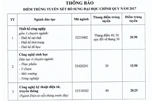 Vien Dai hoc Mo Ha Noi cong bo diem chuan xet nguyen vong bo sung 2017 hinh anh 1