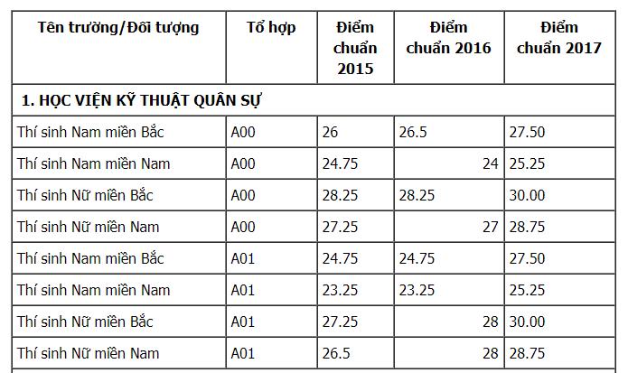 Thi vao truong Quan doi nam 2018, thi sinh can biet nhung dieu nay hinh anh 2