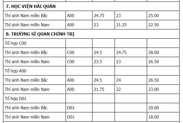 Thi vao truong Quan doi nam 2018, thi sinh can biet nhung dieu nay hinh anh 10