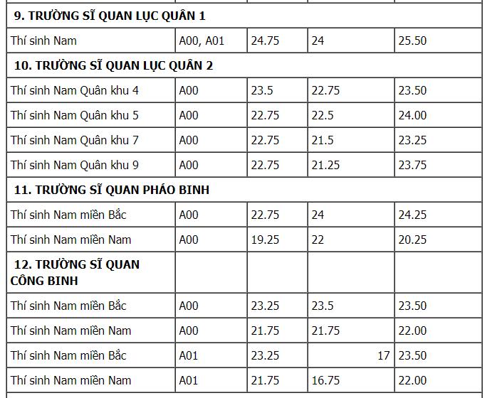 Thi vao truong Quan doi nam 2018, thi sinh can biet nhung dieu nay hinh anh 11