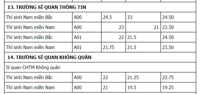 Thi vao truong Quan doi nam 2018, thi sinh can biet nhung dieu nay hinh anh 12
