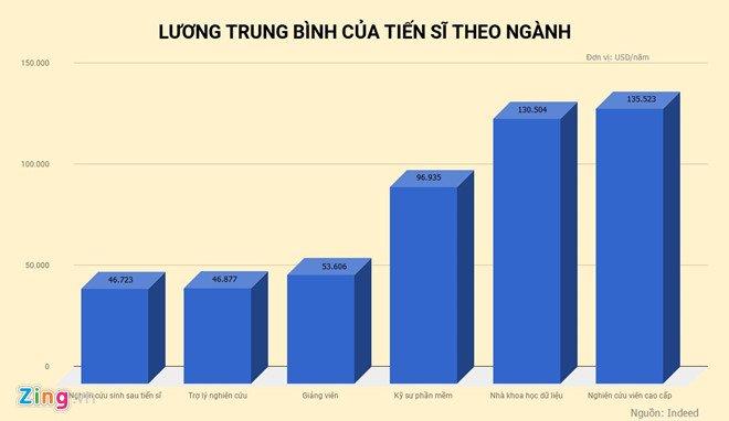 Tien si o My nhan luong cao ngat nguong hinh anh 2