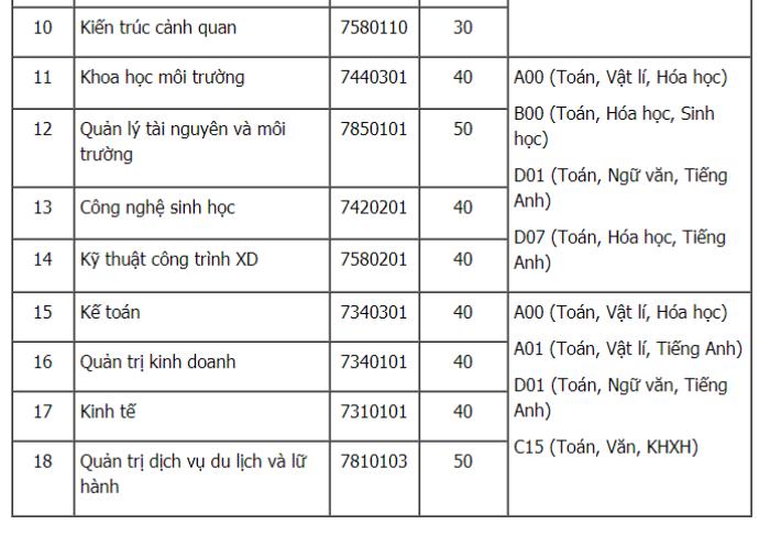 Dai hoc Lam Nghiep phan hieu Dong Nai xet tuyen 800 chi tieu nam 2018 hinh anh 2