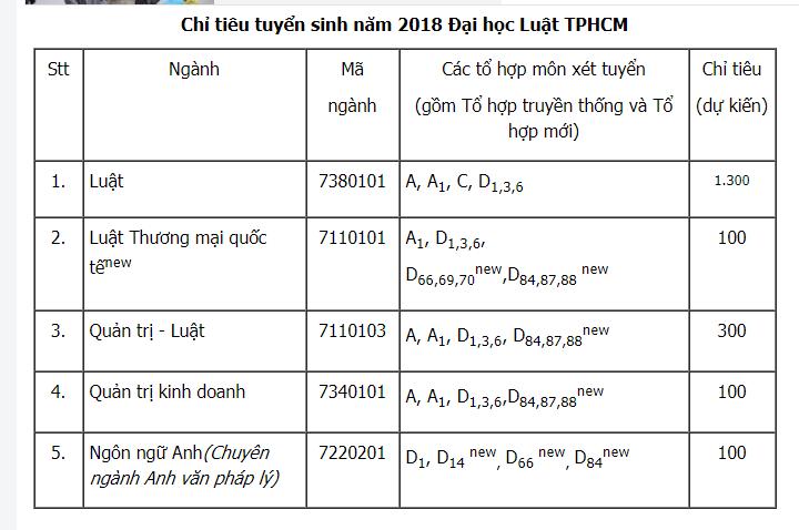 Dai hoc Luat TP.HCM tuyen sinh 1.900 chi tieu nam 2018 hinh anh 1