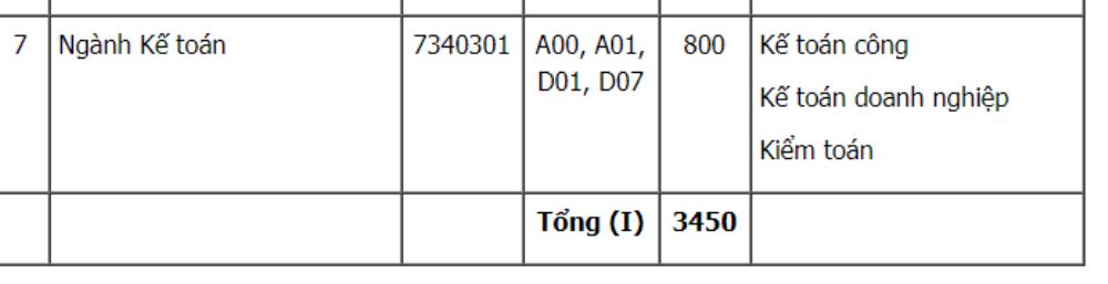 Dai hoc Kinh te TP.HCM tuyen gan 5.000 chi tieu nam 2018 hinh anh 2