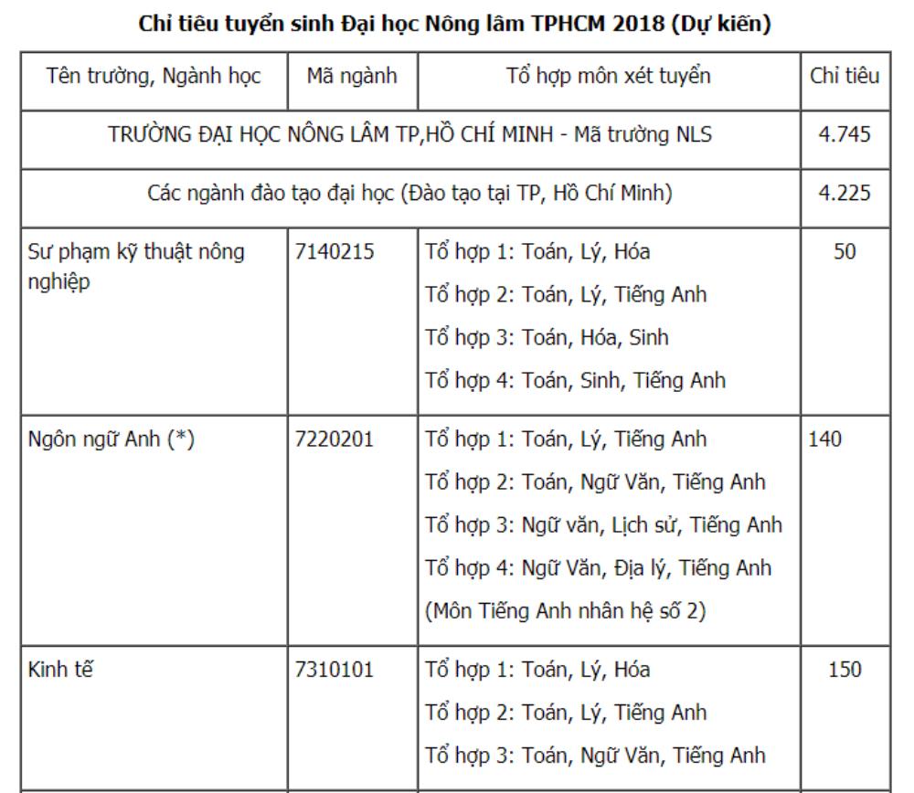 Dai hoc Nong lam TP.HCM tuyen 4.745 chi tieu nam 2018 hinh anh 1