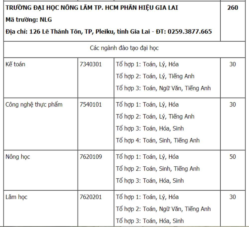 Dai hoc Nong lam TP.HCM tuyen 4.745 chi tieu nam 2018 hinh anh 11