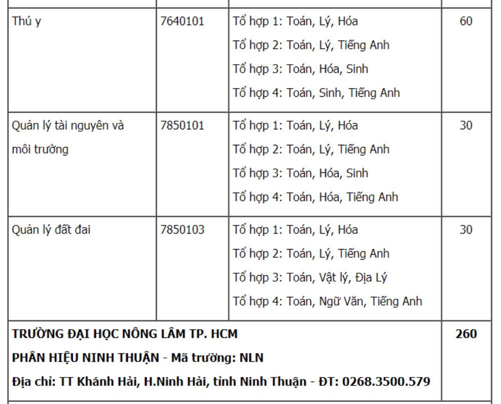 Dai hoc Nong lam TP.HCM tuyen 4.745 chi tieu nam 2018 hinh anh 12