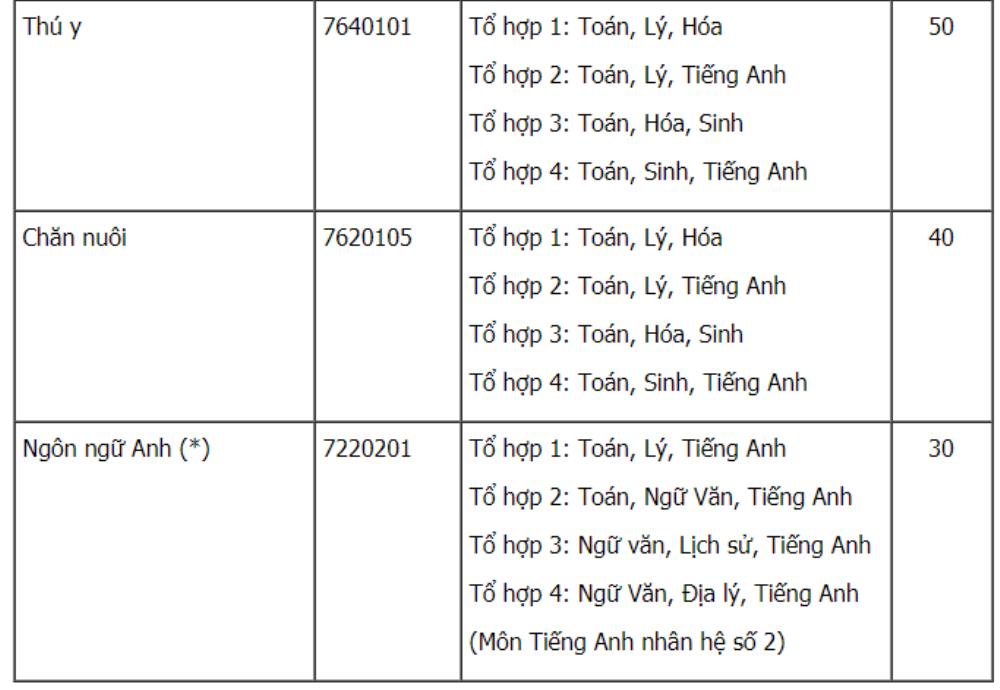 Dai hoc Nong lam TP.HCM tuyen 4.745 chi tieu nam 2018 hinh anh 14