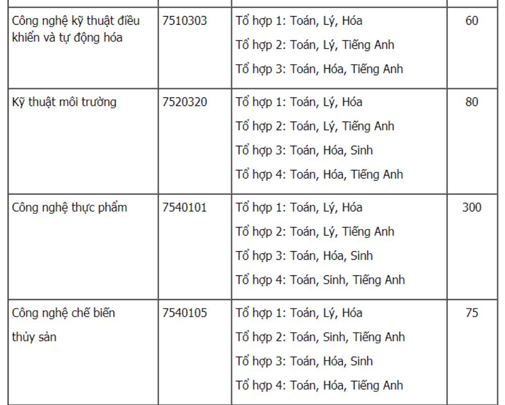 Dai hoc Nong lam TP.HCM tuyen 4.745 chi tieu nam 2018 hinh anh 4