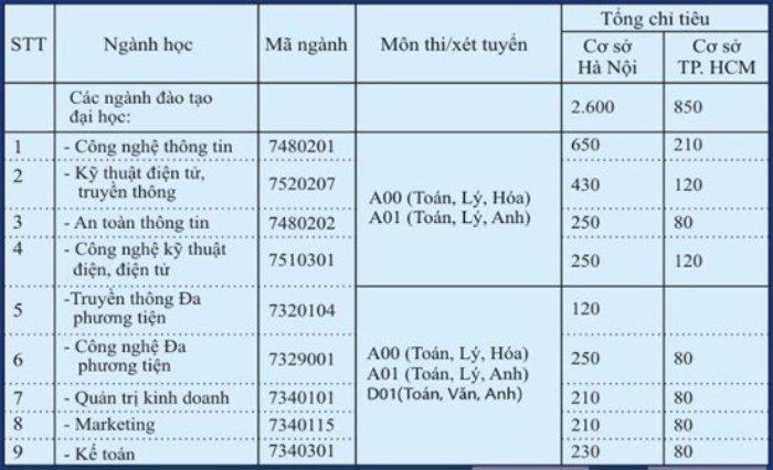 Hoc vien Cong nghe buu chinh vien thong tuyen gan 3.500 chi tieu nam 2018 hinh anh 1