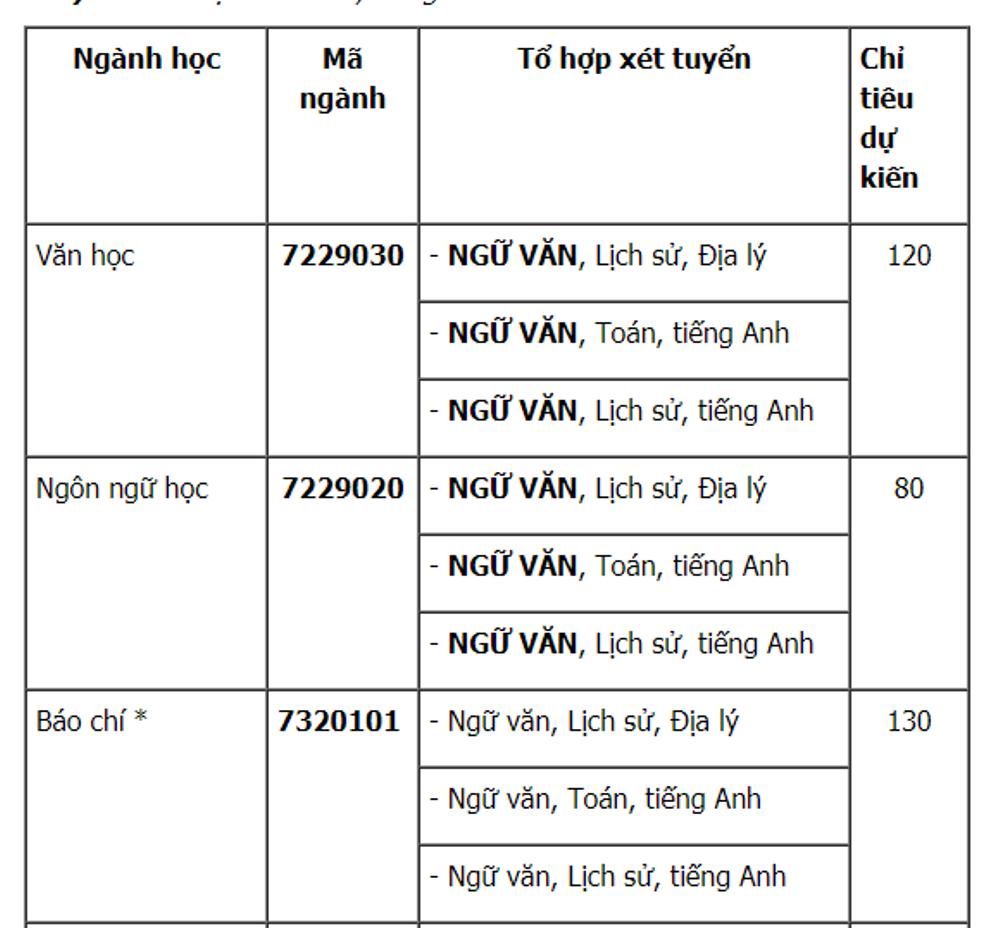 Dai hoc Khoa hoc xa hoi va Nhan van TP.HCM tuyen gan 3.000 chi tieu 2018 hinh anh 1
