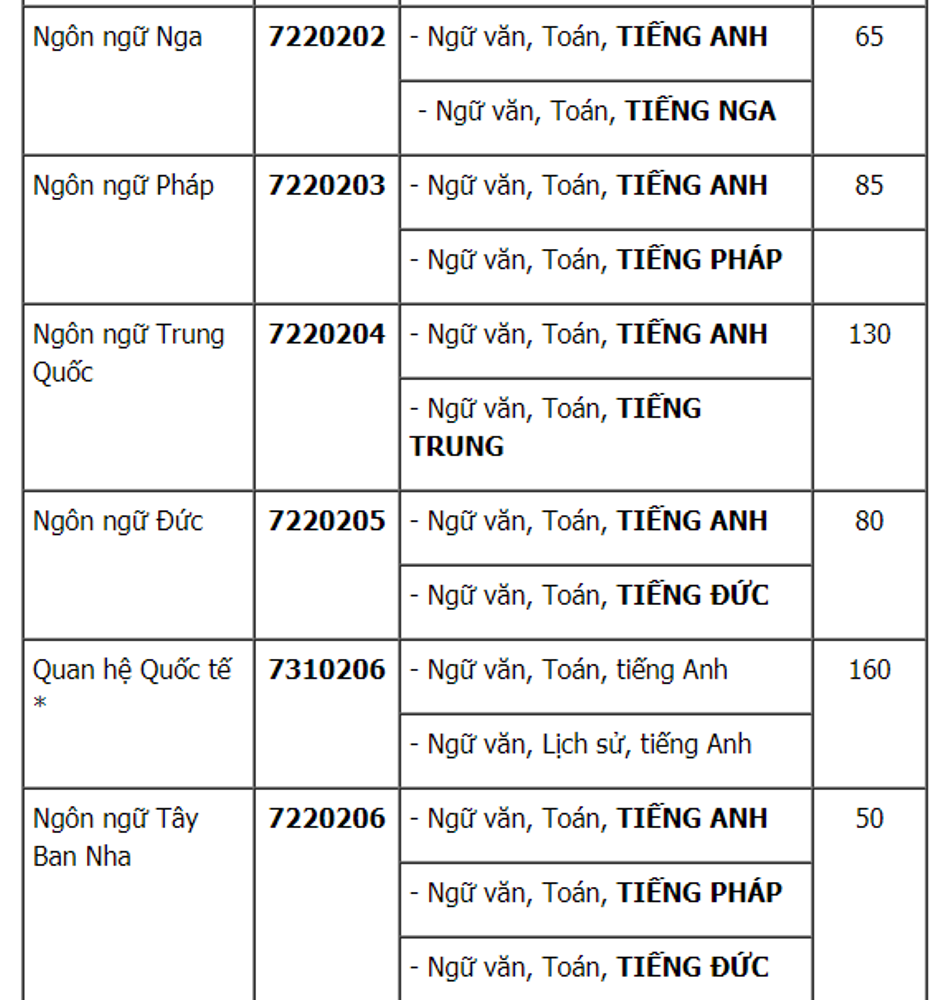 Dai hoc Khoa hoc xa hoi va Nhan van TP.HCM tuyen gan 3.000 chi tieu 2018 hinh anh 7