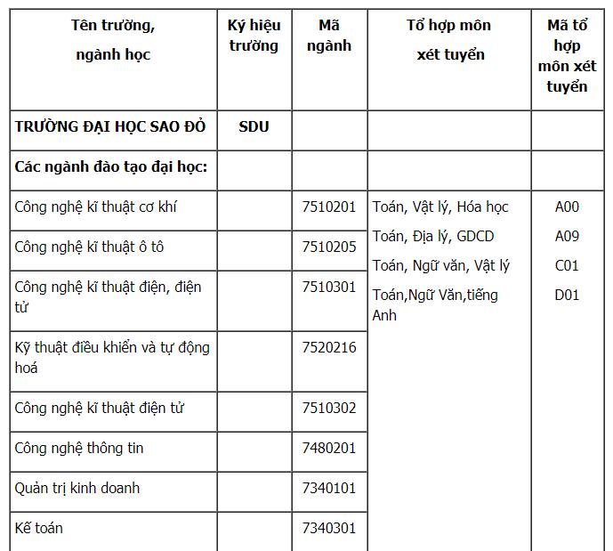 Dai hoc Sao Do tuyen 1.200 chi tieu nam 2018 hinh anh 1
