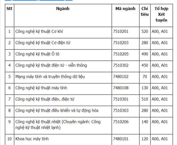 Hoc bong 100% toan khoa hoc cho thu khoa DH Cong nghiep Ha Noi nam 2018 hinh anh 1