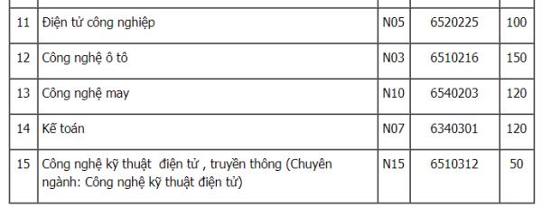 Hoc bong 100% toan khoa hoc cho thu khoa DH Cong nghiep Ha Noi nam 2018 hinh anh 7
