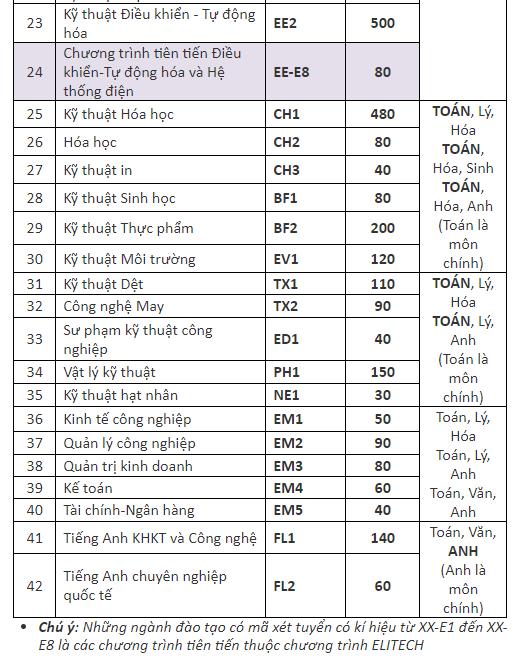 Vi sao DH Bach khoa Ha Noi tang chi tieu tuyen sinh nam 2018? hinh anh 3