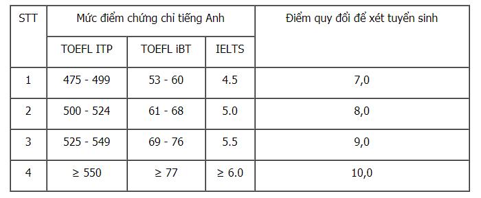 Hoc vien Bao chi va tuyen truyen tuyen 30% theo ket qua hoc ba hinh anh 1