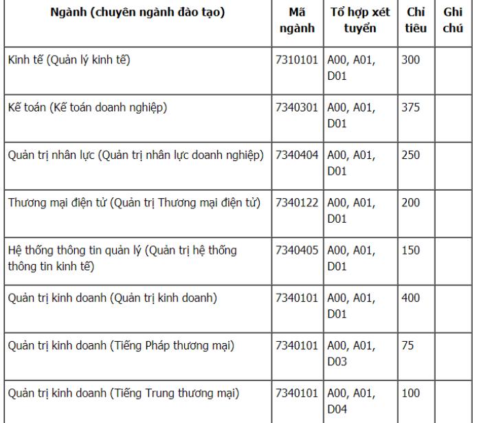 Dai hoc Thuong mai mo 2 chuyen nganh hoc moi hinh anh 1