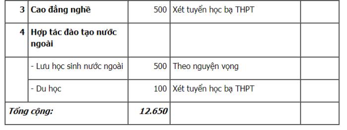 Dai hoc Kinh doanh va Cong nghe tuyen 5.200 chi tieu nam 2018 hinh anh 10