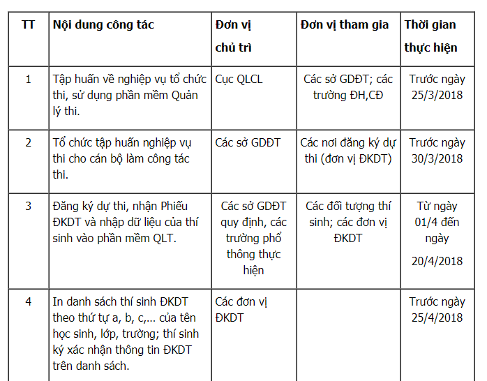 Thi THPT Quoc gia 2018: Tat ca moc thoi gian thi sinh phai biet hinh anh 1