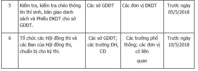 Thi THPT Quoc gia 2018: Tat ca moc thoi gian thi sinh phai biet hinh anh 2