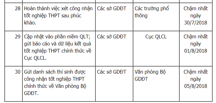Thi THPT Quoc gia 2018: Tat ca moc thoi gian thi sinh phai biet hinh anh 8