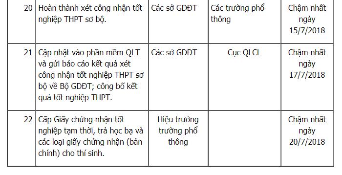Thi THPT Quoc gia 2018: Tat ca moc thoi gian thi sinh phai biet hinh anh 6